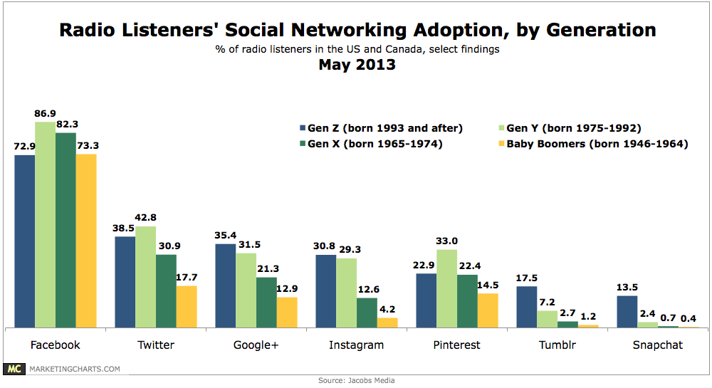 JacobsMedia-Radio-Listeners-SocNet-Adoption-by-Generation-May2013